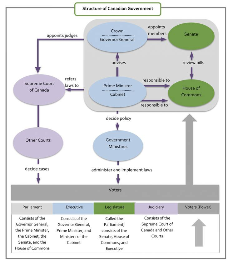 Canadian government structure diagram