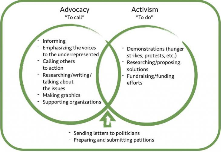 Advocacy and activism diagram
